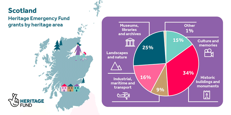 An infographic with a map of Scotland and the breakdown of grants by heritage type