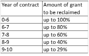 Chart of grant contracts