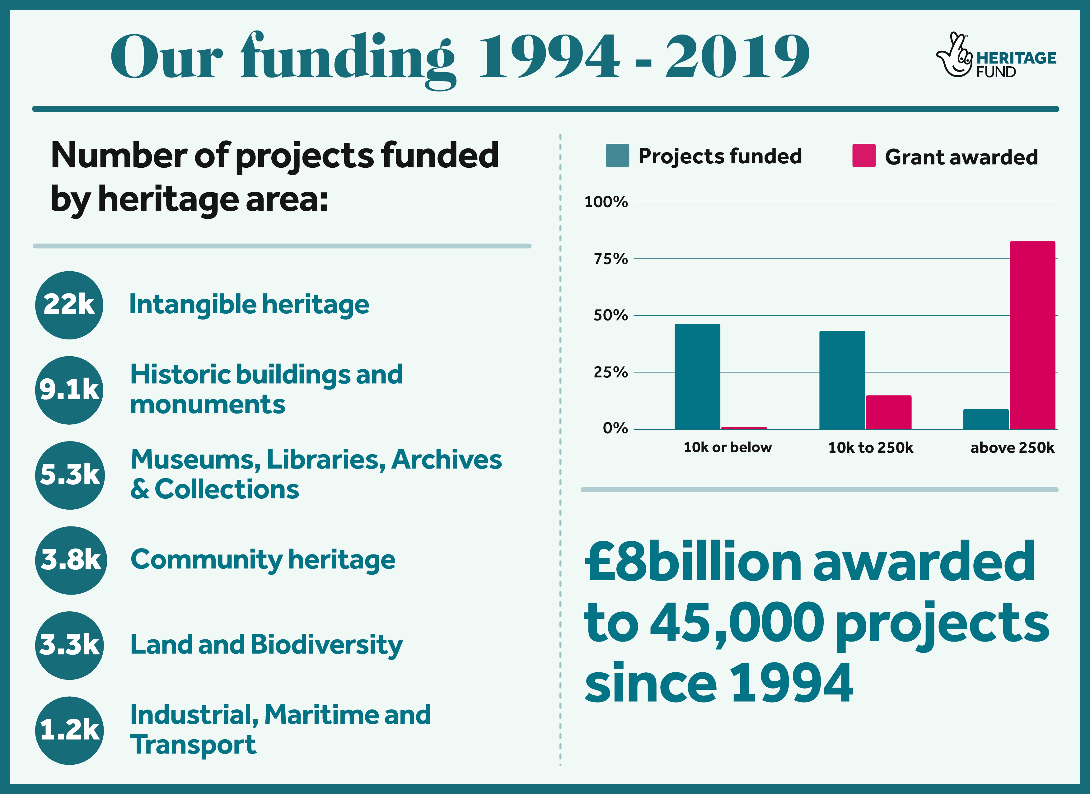 Key Data about The National Lottery Heritage Fund: 2018-19