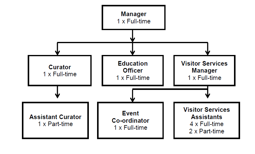 An example organogram showing an organisation's structure